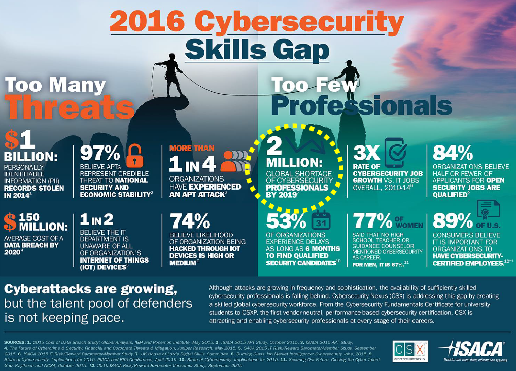 ISACA cybersecurity skills gap