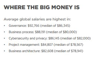 Cybersecurity salaries